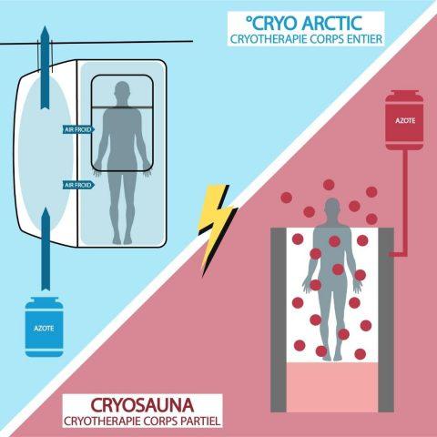 cryo arctic cryothérapie corps entier vs cryosauna cryotherapie corps partiel