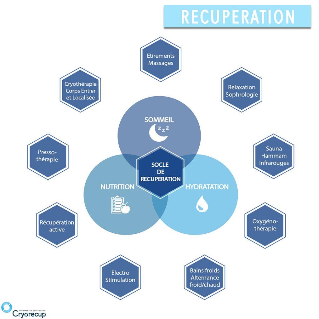 recuperation sportive schema sommeil nutrition hydratation